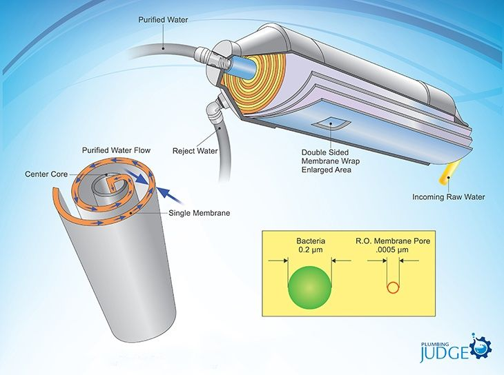 water flow through RO membrane pore