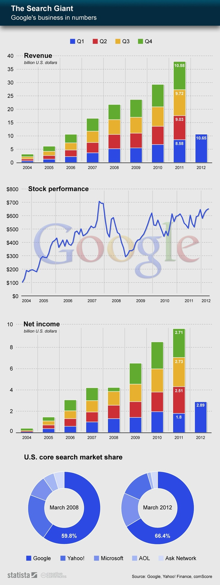 Google's business in numbers.