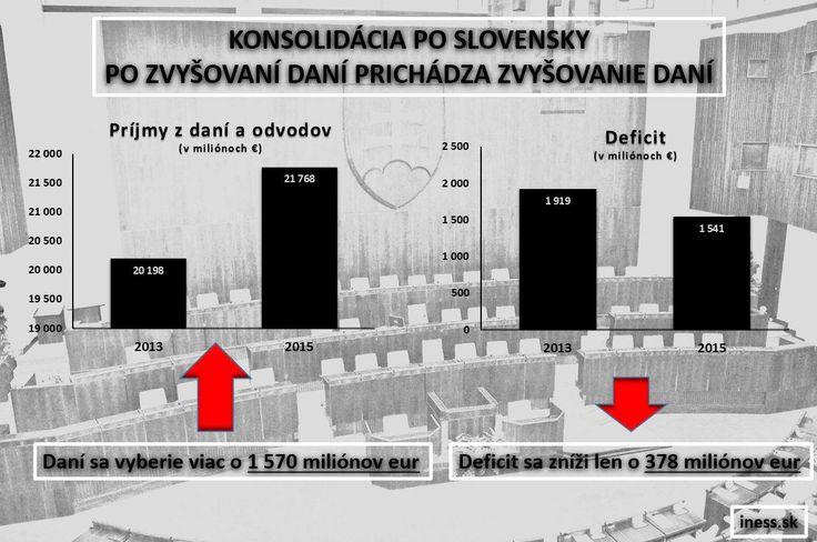 Konsolidácia po slovensky: príjmy štátu vzrastú o 1,6 mld. eur, no deficit klesne len o necelú štvrtinu tejto sumy.
