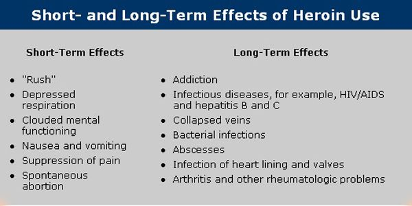 Short Term Effects : Short and long term effects of heroin use click here to