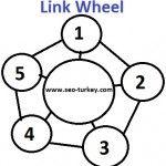 link wheel nedir ? http://vlay.net/link-wheel-nedir #linkwheelnedir #linkwheel