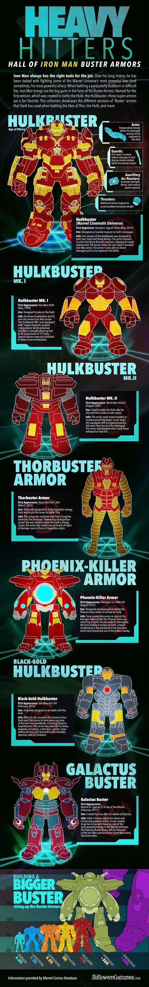 "How in the world can there be a sixty-foot tall Iron Man suit!?! ~~ Infographic: Iron Man's ""Hulkbuster"" armors"