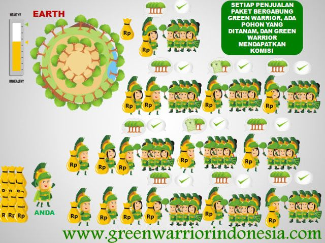 Potensi Pendapatan & Rewards ~ GREEN WARRIOR INDONESIA