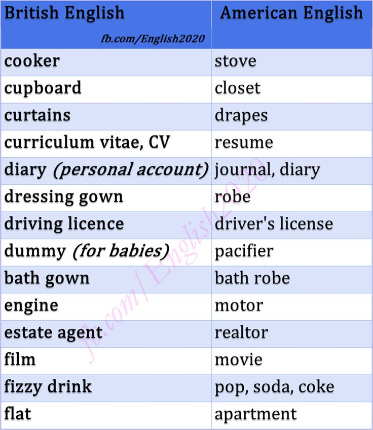 Forum | ________ English Grammar | Fluent LandBritish vs American English | Fluent Land