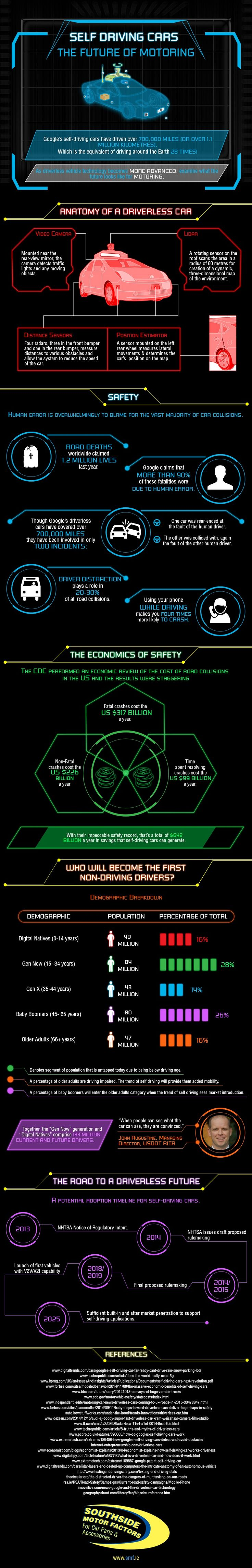 A lot of people are claiming self driving cars to be a safer option. This infographic digs into the anatomy of a self driving car.
