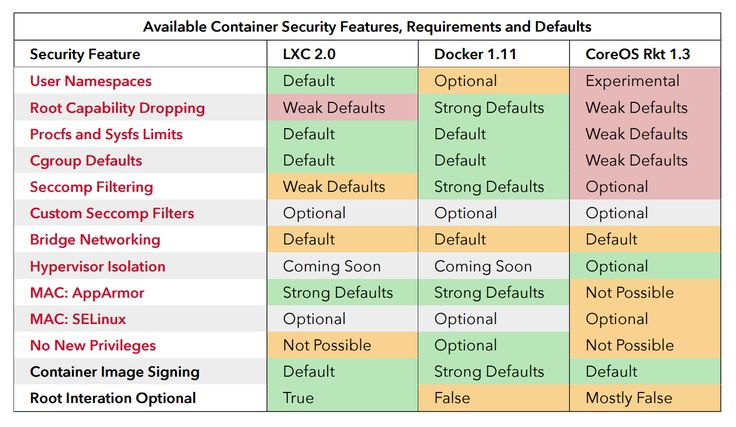 The Docker security philosophy is Secure by Default. Meaning security should be…
