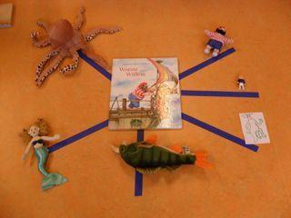 """Simpele mindmap over het prentenboek: """"Woeste Willem"""" met als luistervraag: """"Wie komen er in het verhaal voor?"""" Ook nog uit te splitsen in 2 takken. De tak """"dieren"""" en de tak """"mensen""""."""
