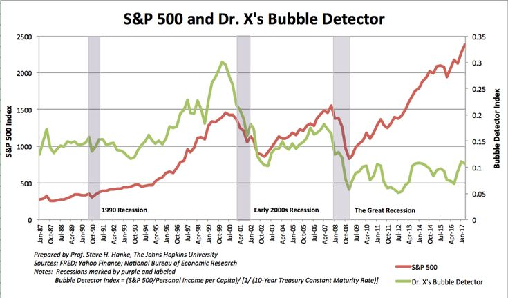 Want to Predict a Market Crash? Use Dr. X's Bubble Detector http://betiforexcom.livejournal.com/26135808.html  Authored by Steve H. Hanke of the Johns Hopkins University. Follow him on Twitter @Steve_Hanke.When the Dow breached the historic 20,000 mark, it was as if we had entered a brave new world without bears, business cycles, or traditional red flags. With the Dow at over 21,000 today, this raises the question: are we in a bubble?Wall Street's new paradigm reminds me of a similarly…