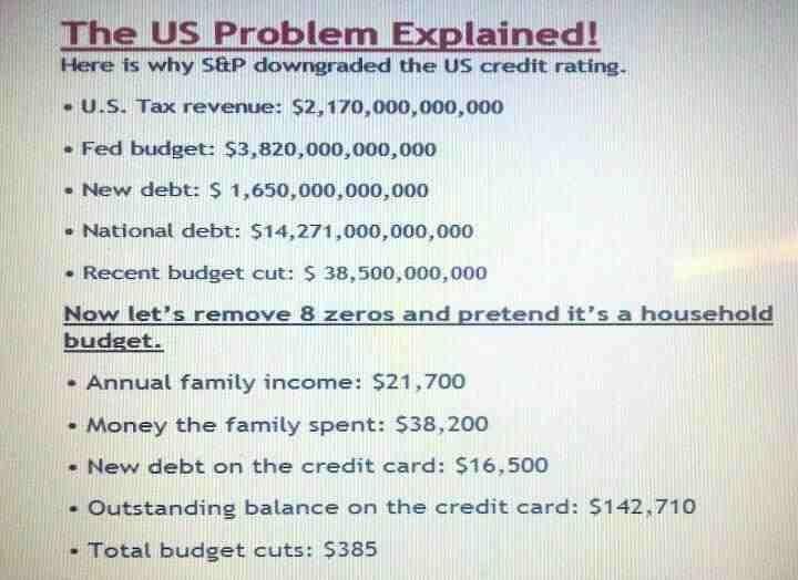US debts simplified
