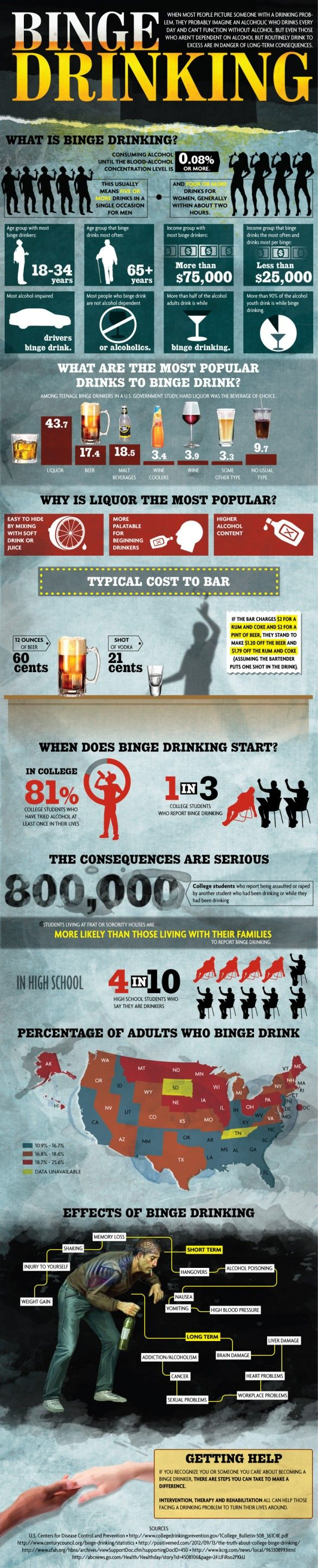 Binge Drinking Infographic http://www.dailyinspiration.nl/binge-drinking-infographic/
