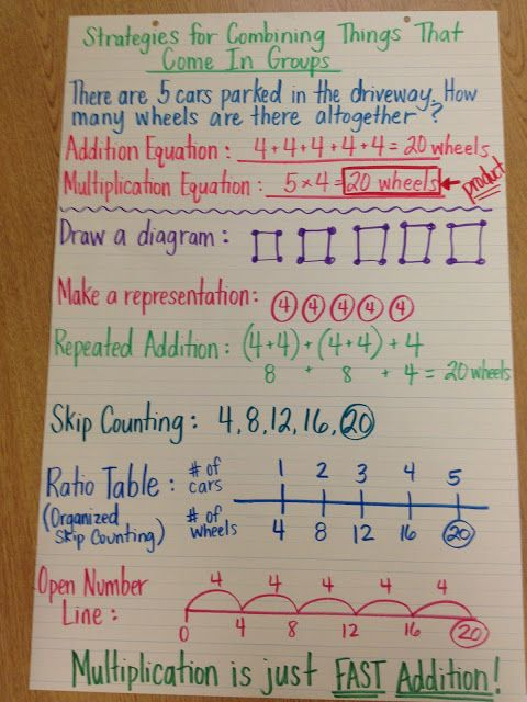 I love this chart. It shows a variety of ways to view multiplication, focusing on multiplication as adding in groups.