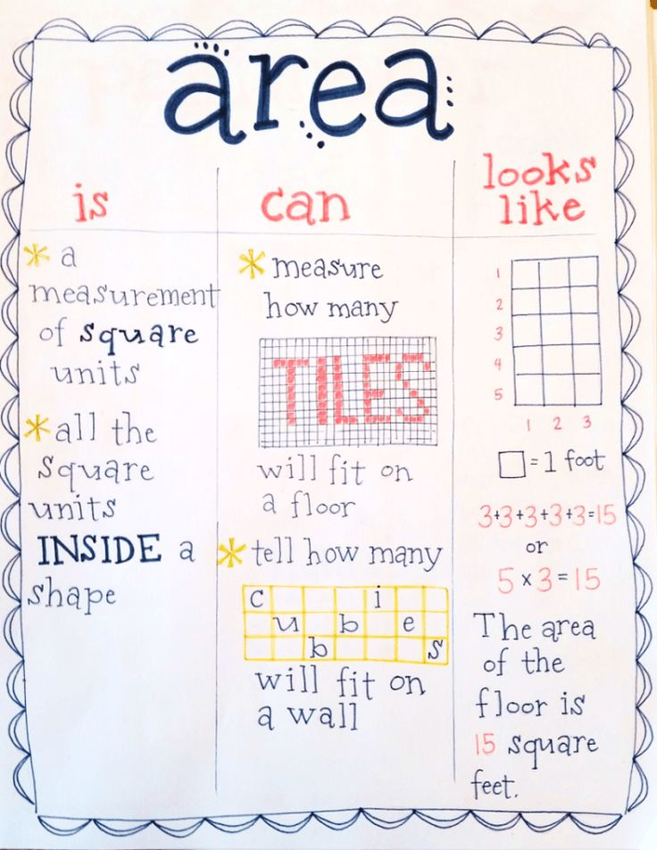 area anchor chart, teach measurement and geometry with real life examples