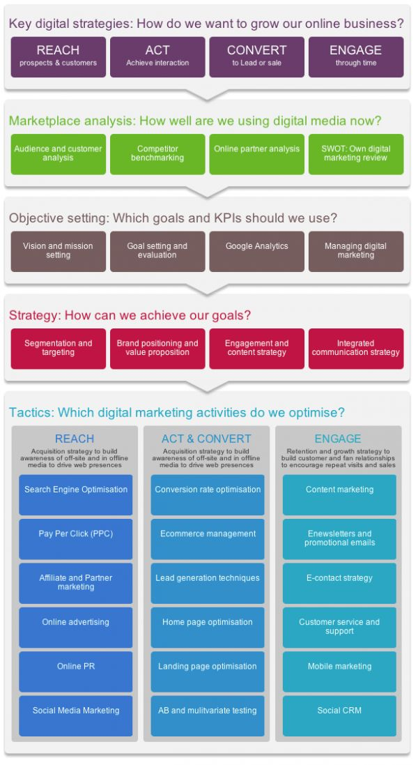 How Do You Use RACE Strategic Planning To Optimize Your Digital And Social Media Marketing? #Infographic