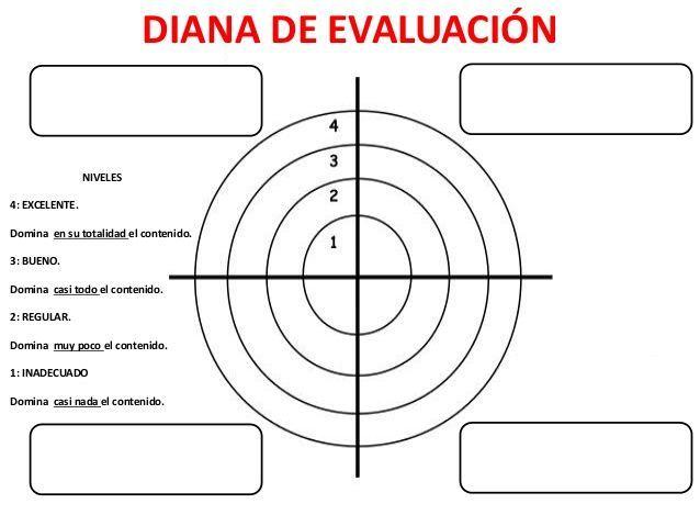 Diana de evaluación (coevaluación)