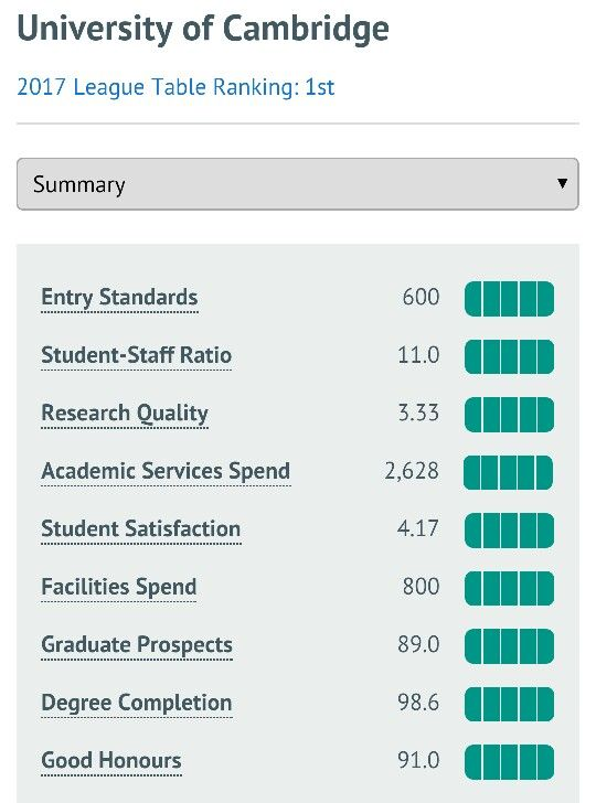 Very high standards, Russell group. Average 600 UCAS points entry