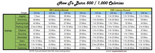 How to burn 500 and 1000 calories!!! awesome chart!!!