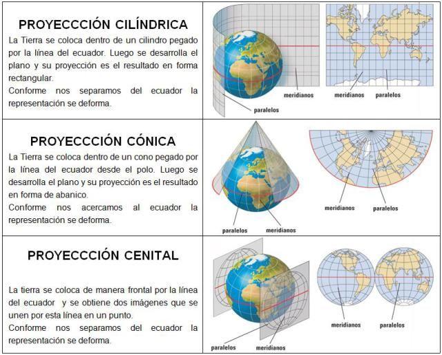 TEMA 2: LA REPRESENTACIÓN DE LA TIERRA | Geografía e Historia