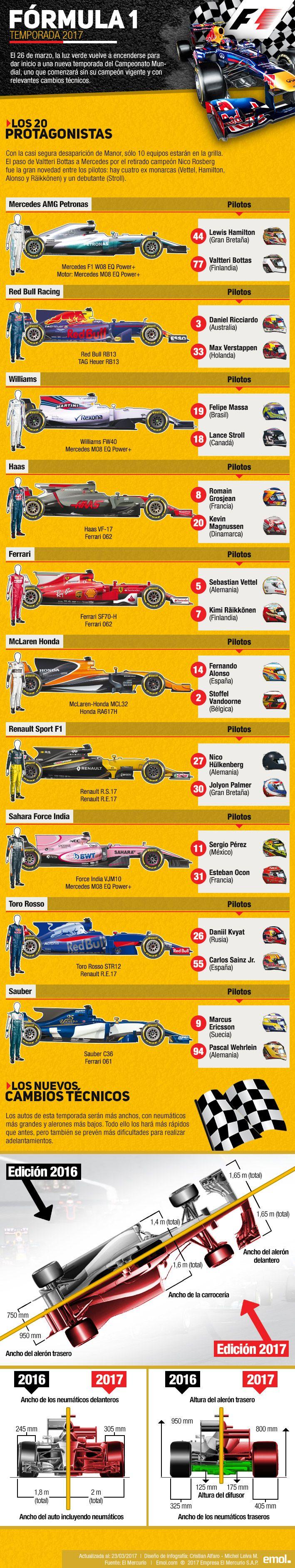 Infografía: Conoce los equipos para la nueva temporada de la Fórmula Uno y qué cambios técnicos se aplicarán | Emol.com