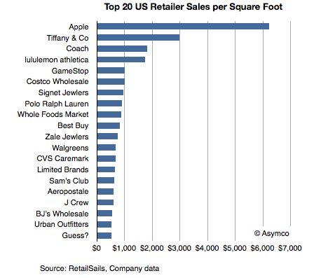 Apple store success