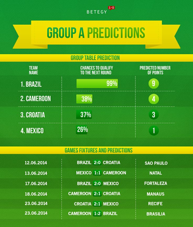 How will the host fare in Group A?  See full group guide --> http://blog.betegy.com/category/group-a/