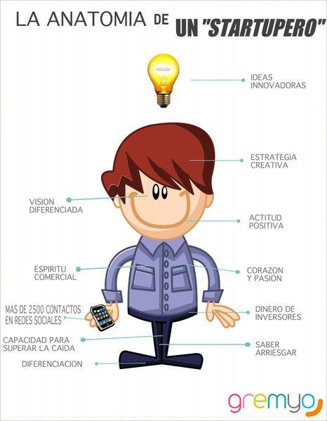 Anatomía de un startupero #infografia #emprendedores