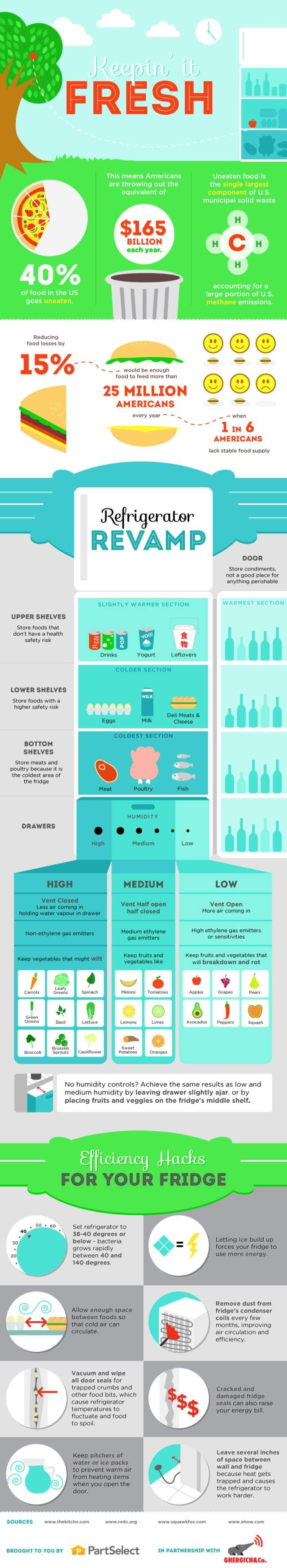 36 best Food Recovery Resources images on Pinterest | Food waste ...