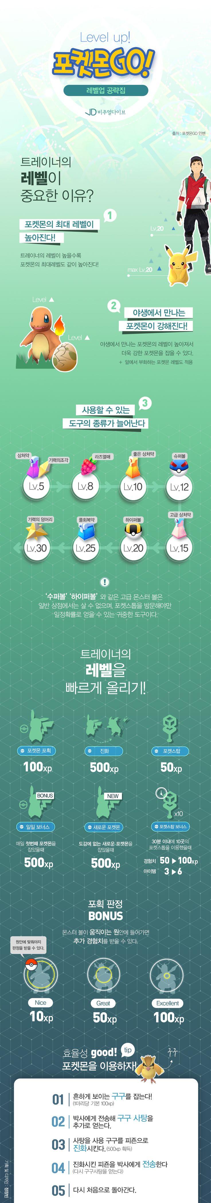 'LEVEL UP' 포켓몬GO 레벨업 공략집 [인포그래픽] #poketmongo / #Infographic ⓒ 비주얼다이브 무단 복사·전재·재배포 금지
