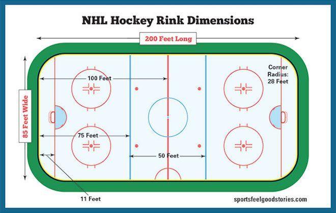 Hockey Rink Dimensions Diagrams Game Time Nhl International Hockey Rink Hockey Chicago Blackhawks Hockey