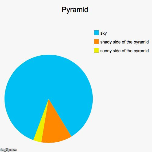Pyramid chart maker a chart to show pyramids imgflip 1000 ideas about funny pie charts on pinterest pie ccuart Choice Image