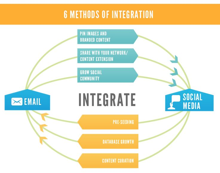 Integrate Email and Social Media