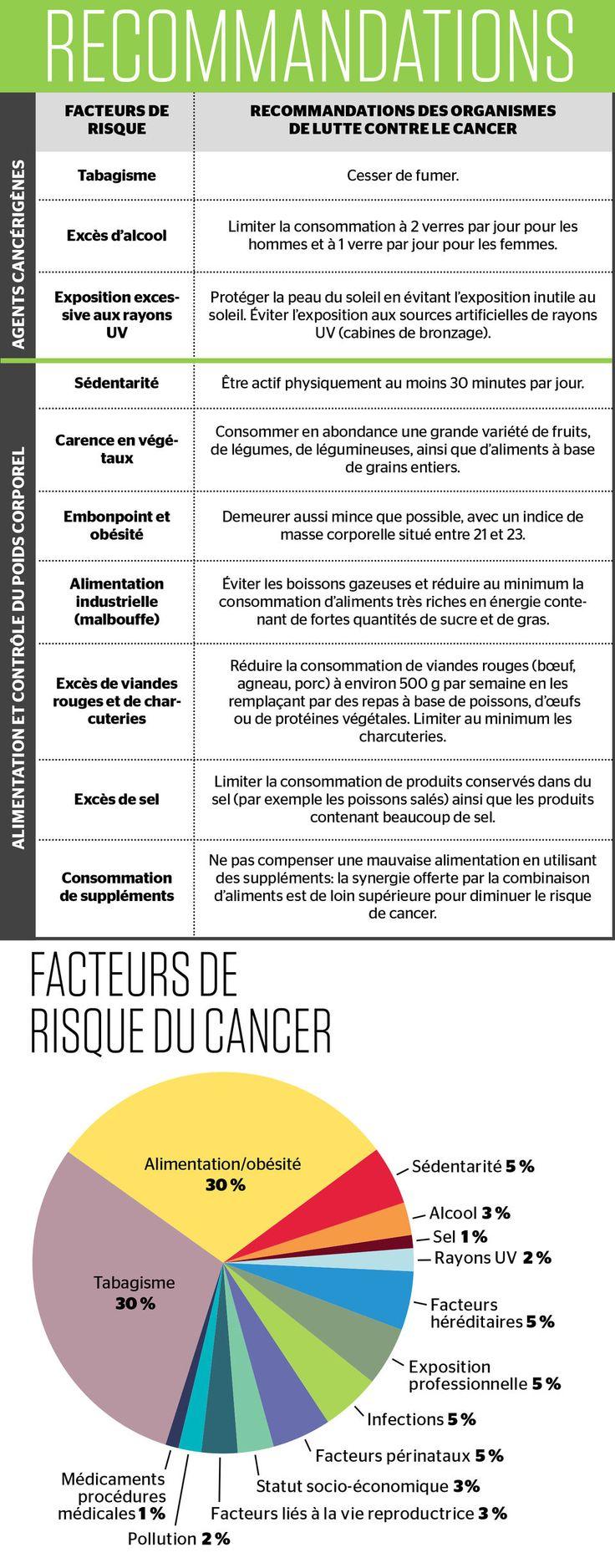 Près des deux tiers des cas de cancers qui touchent actuellement la population pourraient être prévenus simplement en modifiant les habitudes de vie.