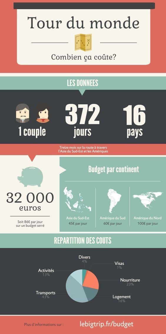 Budget du tour du monde, Asie, Amériques