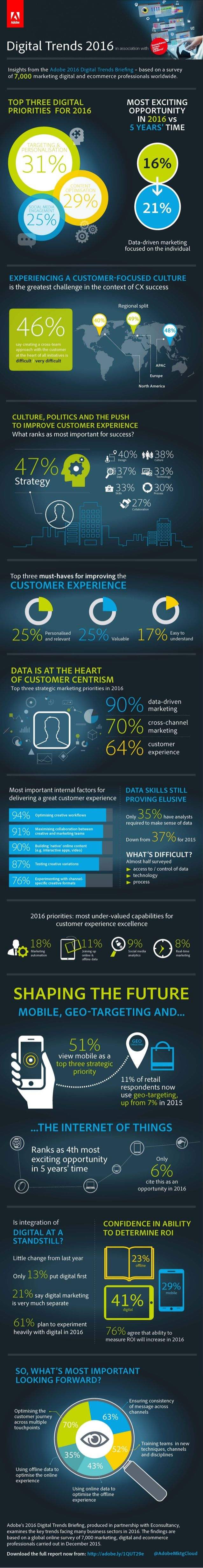 The Digital Trends 2016 Infographic highlights findings from Adobe's 2016 Digital Trends Briefing