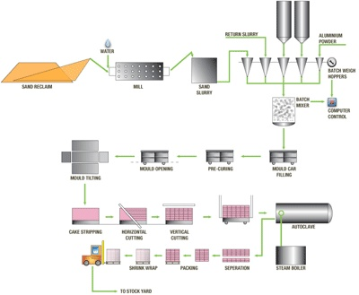 thesis on bioethanol production Bioethanol production from lignocellulosic feedstock using aqueous ammonia pretreatment and simultaneous saccharification and fermentation thesis organization 1.