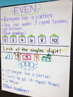 anchor chart version of even and odd street. Although I teach 5th grade my students still need this!