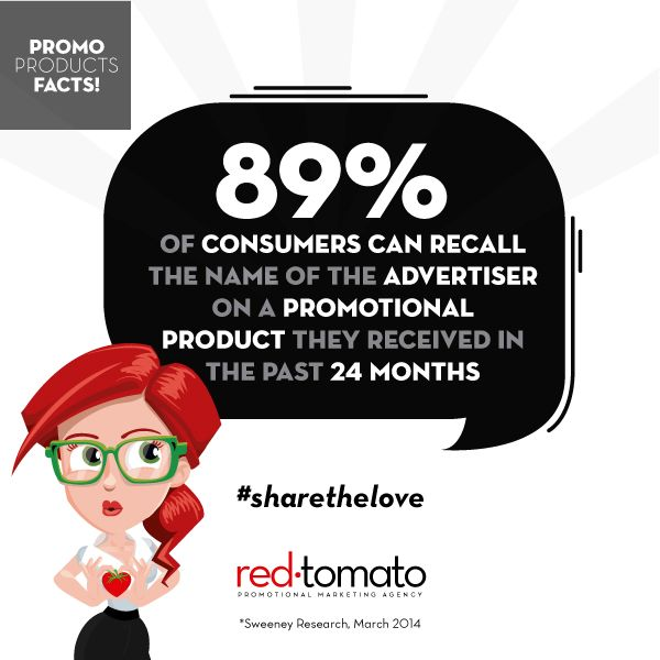 89% of consumers can recall the name of the advertiser on a promotional product they received in the past 24 months