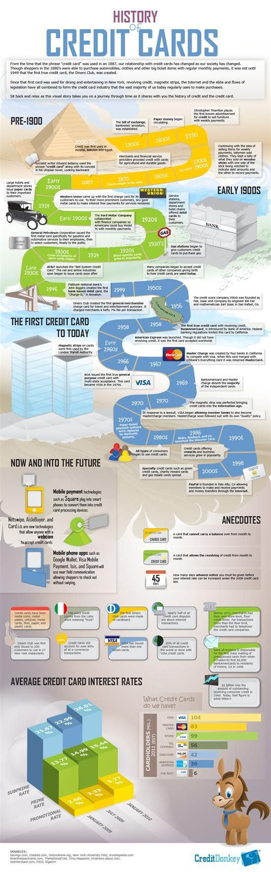 History of Credit Cards #infographic