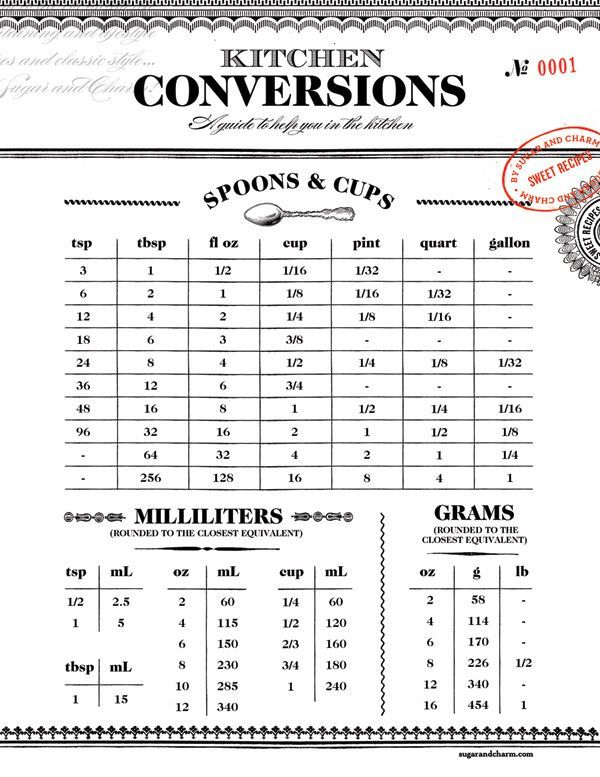 "With baking season upon us, I thought it would be helpful to have a charming ""cheat sheet"" or conversion chart, as it's called, lying around for convenience! So"