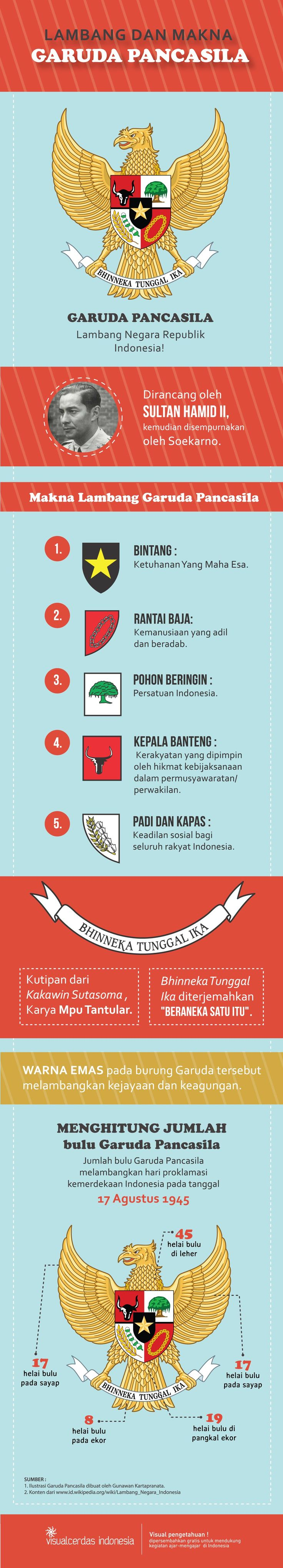 8 best Indonesian Ideologi images on Pinterest | Indonesia ...