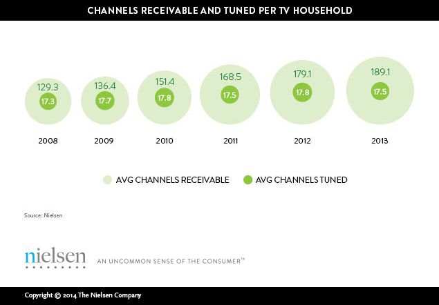 AMERICANS VIEW JUST 17 CHANNELS DESPITE RECORD NUMBER TO CHOOSE FROM
