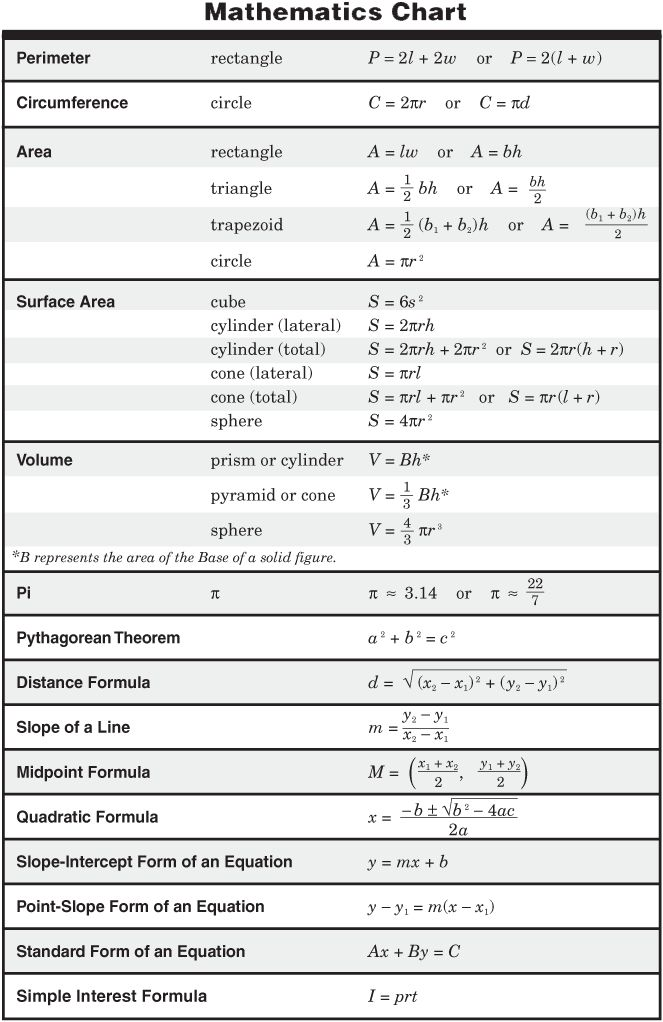 Algebraic Equations Chart | TAKS Apr 06 Exit Level Math Online Test