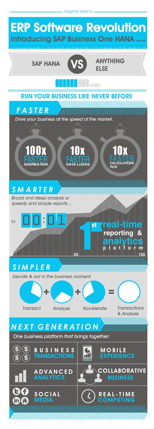 Run your business FASTER, SMARTER, SIMPLER with #SAP HANA! #INFOGRAPHIC via @Christine Smythe Hargreaves Systems