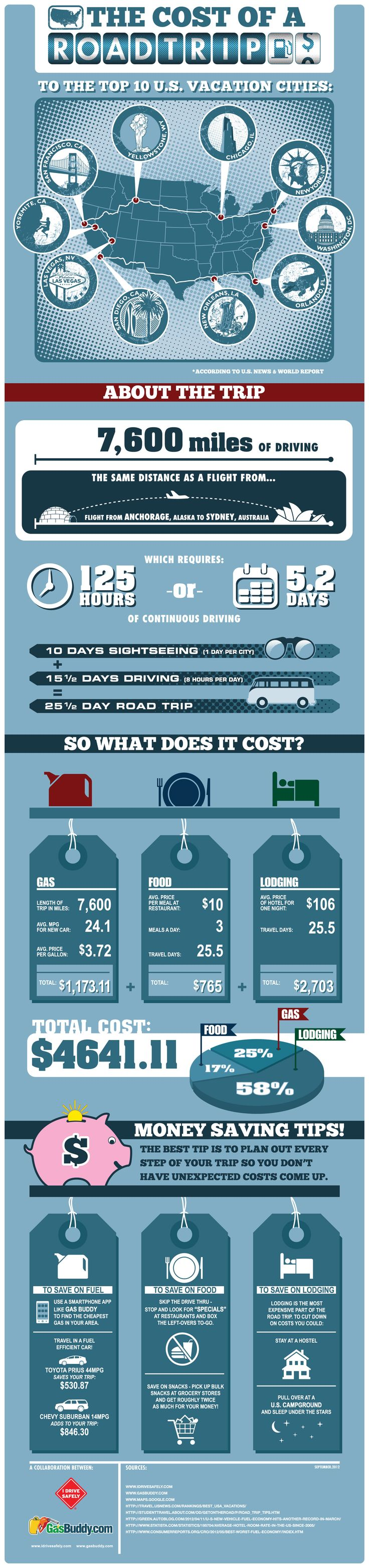 """Infographic: The cost of a road trip to the top 10 US vacation cities by I DRIVE SAFELY & GasBuddy"""" title="""