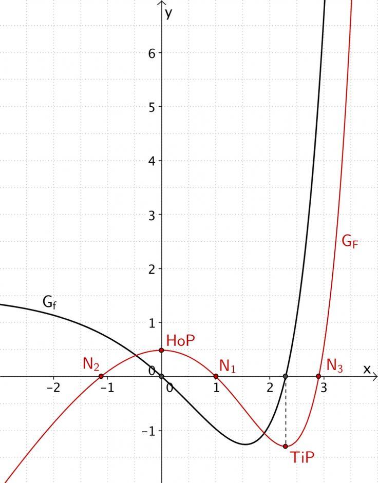 Integralfunktion F skizzieren - Grafik 8