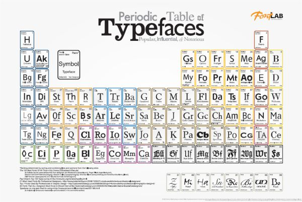 Cool futuristic periodic table wallpaper science notes and cool futuristic periodic table wallpaper science notes and projects periodic table of the elements pinterest periodic table atomic number and urtaz Images