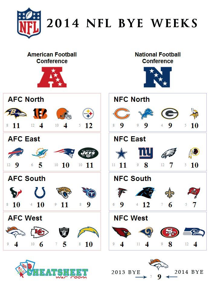 2014 NFL bye weeks by division including a reference to 2013 byes.
