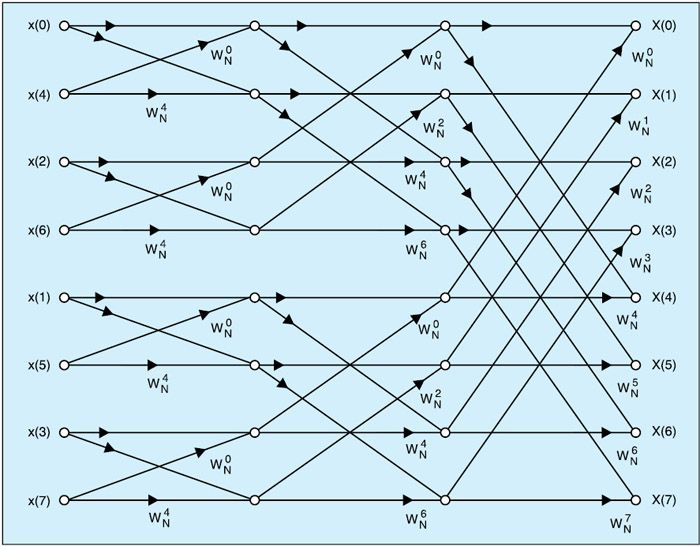 Here is a program to compute fast Fourier transform (FFT) output using C++. FFTs are of great importance to a wide variety of applications including digital signal processing (such as linear filtering, correlation analysis and spectrum analysis) and solving partial differential equations to algorithms for quick multiplication of large integers. Its efficient computation is a …