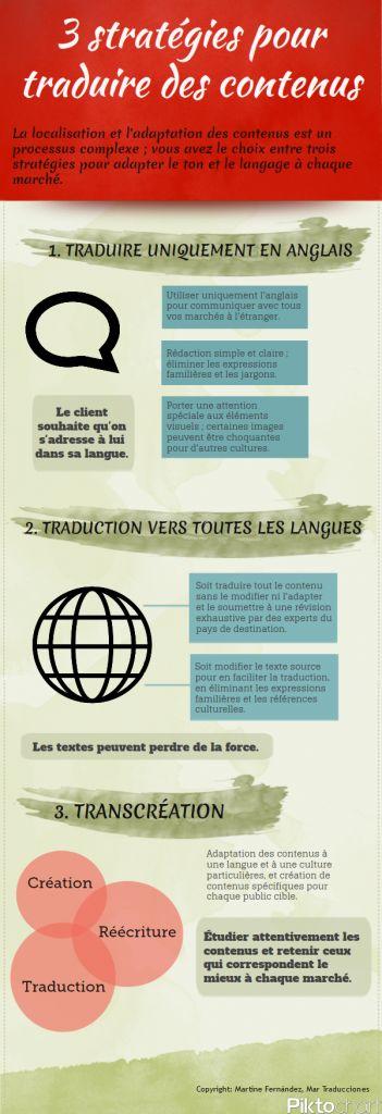 Trois stratégies pour traduire des contenus
