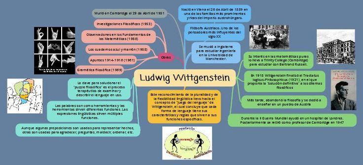 Mapa mental sobre el filósofo Ludwig Wittgenstein