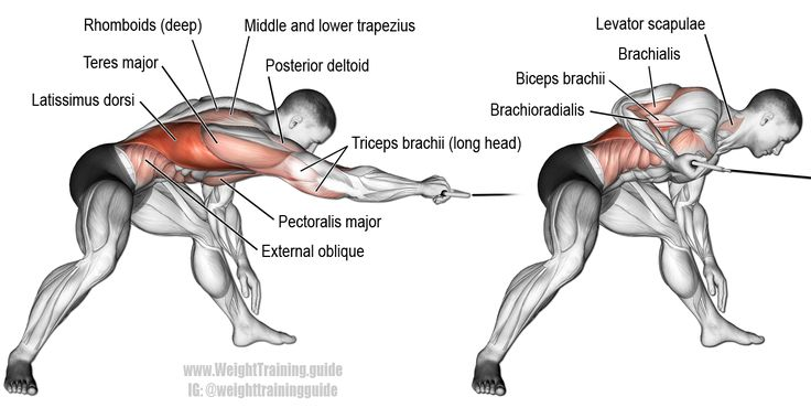 Bent over one arm cable pull. A unilateral (one-sided) compound exercise. Target muscle: Latissimus Dorsi. Synergistic muscles: Brachialis, Brachioradialis, Teres Major, Posterior Deltoid, Rhomboids, Levator Scapulae, Middle and Lower Trapezius, Lower Pec http://www.weightlossjumpsstar.com/types-of-exercise-to-lose-weight/